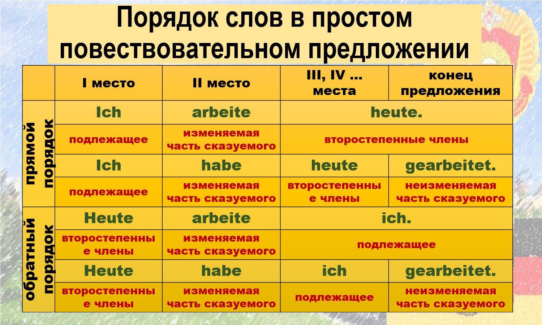 Как составлять предложения в английском языке схема