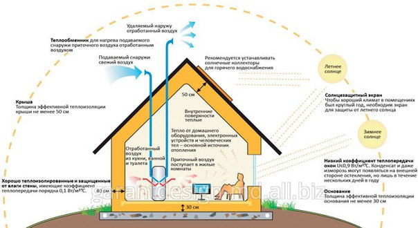 Энергосберегающий дом пассивный дом