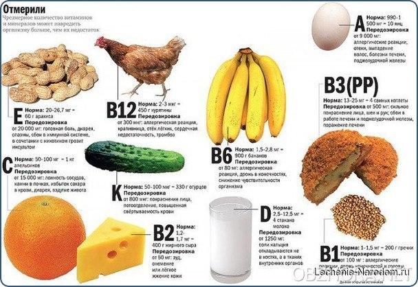 Ешьте витамины правильно!