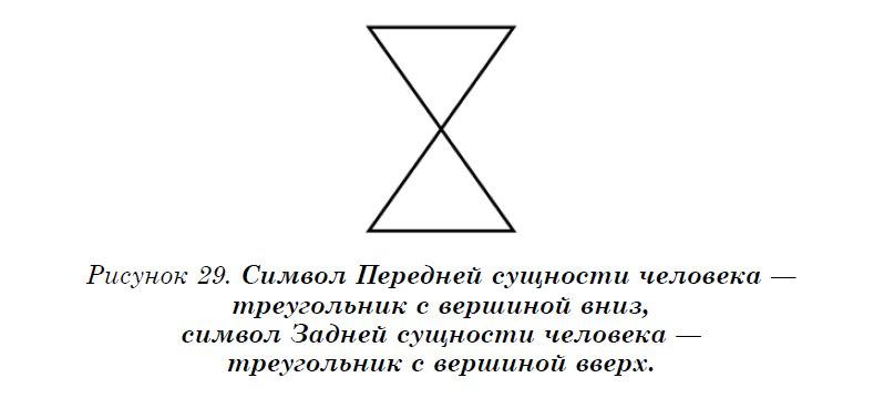 Символ задней и передней сущностей человека