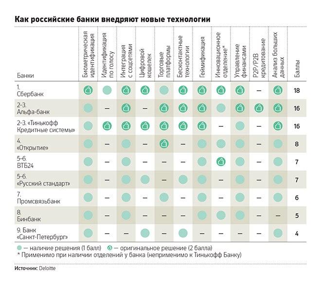 Рейтинг инновационных банков