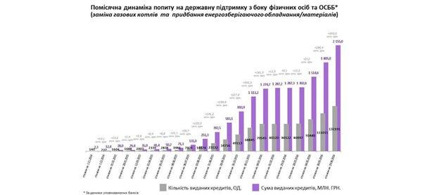 За весь період дії програми «теплих» кредитів у червні цього року залучено рекордну суму коштів на утеплення - 350 млн гривень