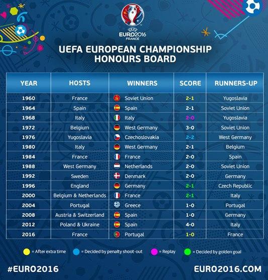 какие европейские футбольные команды выигрывали чемпионат собственной страны ни разу непроиграв