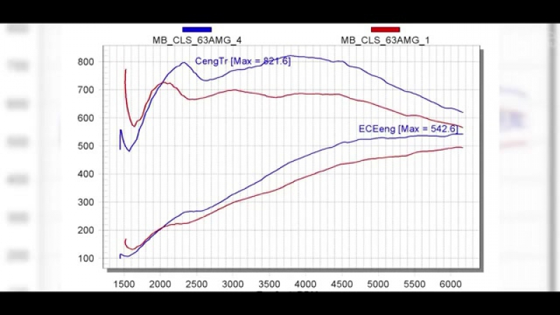 MERCEDES CLS 63 AMG Test drayv ot Davidycha