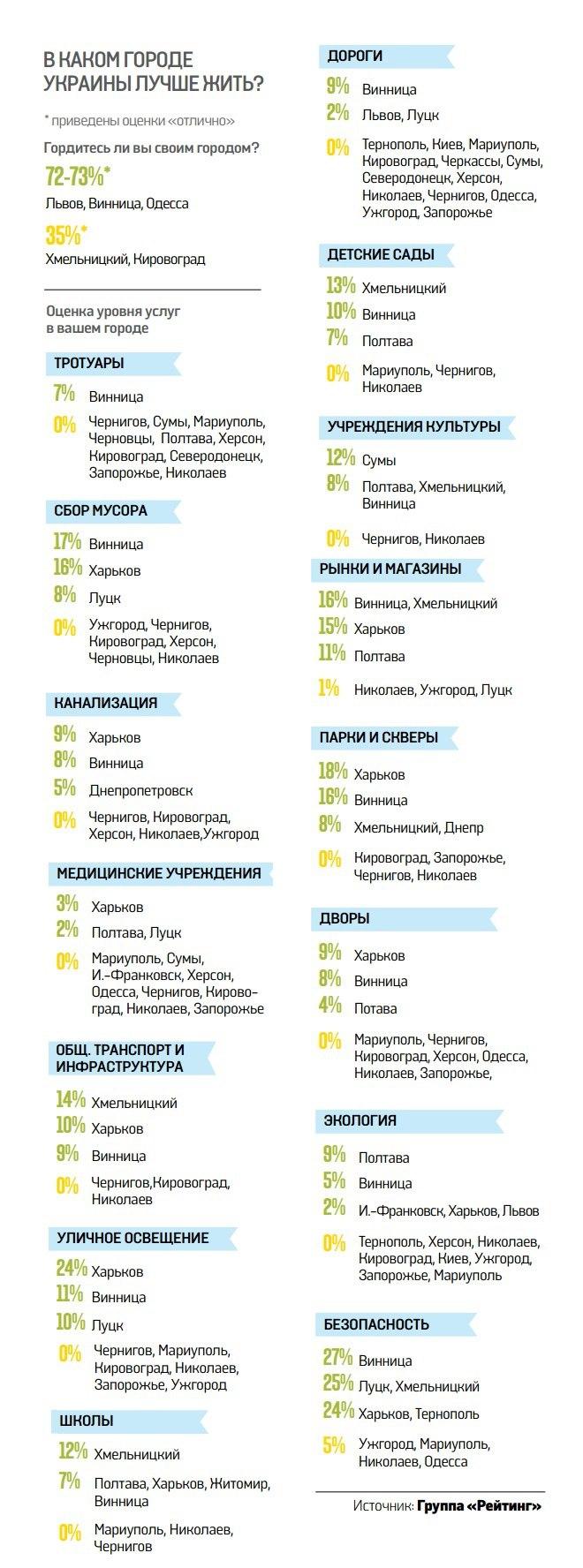 Где в Украине лучшие дороги и больницы. Инфографика. Фото 1