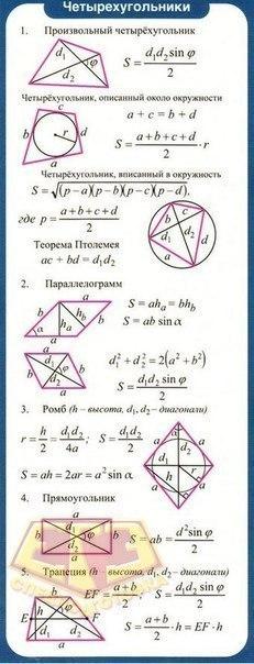 Формулы по геометрии