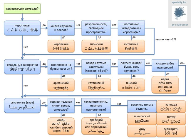Корейские Словарь на русском языке