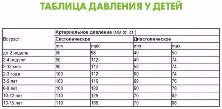 Вот какие показатели кровяного давления считаются нормальными в разном возрасте