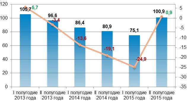 Аналитика МСП Банка: на рынке банковских услуг для МСП наметился долгожданный рост