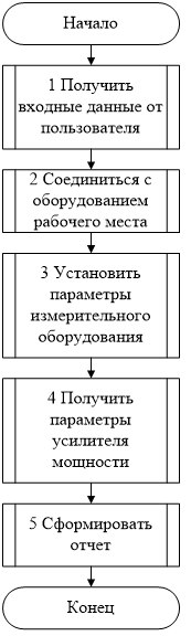 Основной алгоритм