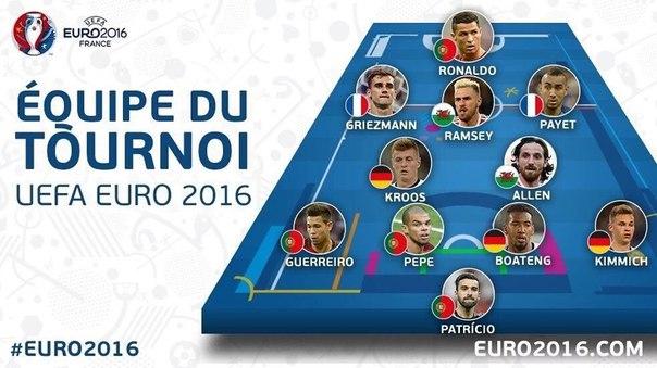 Три игрока Мадрида попали в символическую сборную Евро-2016
