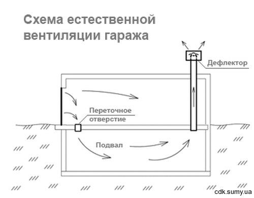 Вентиляция в частном гараже своими руками схема фото