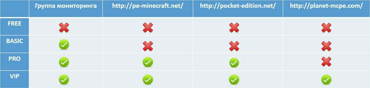 Хостинги сервера minecraft timeweb хостинг панель управления