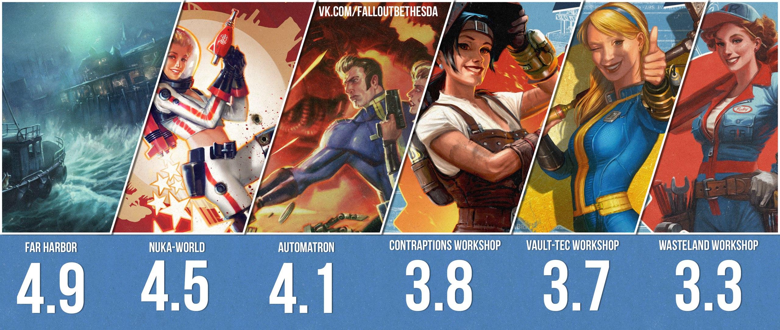 Оценки DLC Fallout4 по результатам опросов в нашем сообществе.