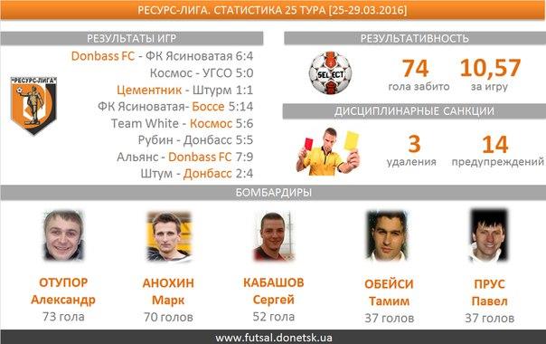 В семи  матчах двадцать пятого тура  было забито 74 гола, средняя результативность — 10,57. Десять мячей забил Иосиф Богдасаров (Donbass FC)