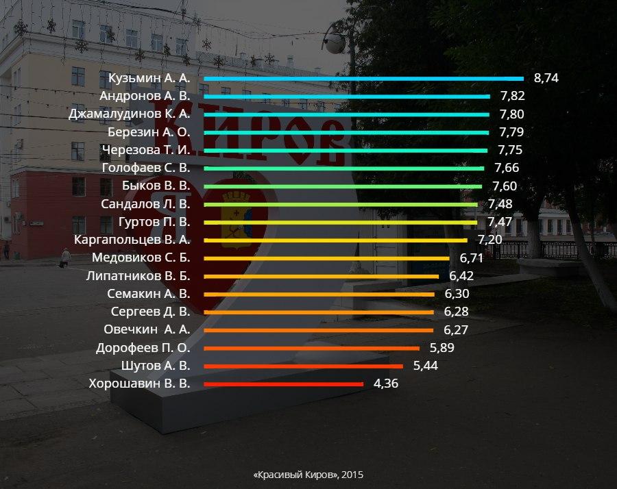 рейтинг кировских депутатов-списочников