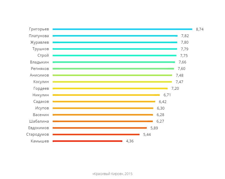 рейтинг кировских депутатов по округам