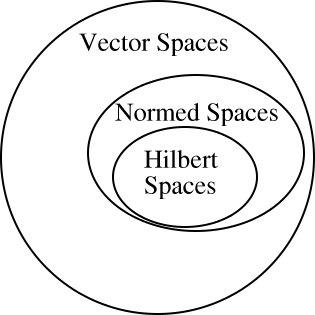 соотношения между пространствами функциональный анализ