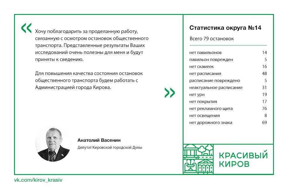 ответ депутата васенина по остановкам кирова