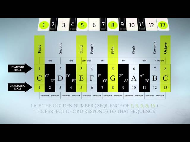 Fibonacci Sequence in Music - original theory