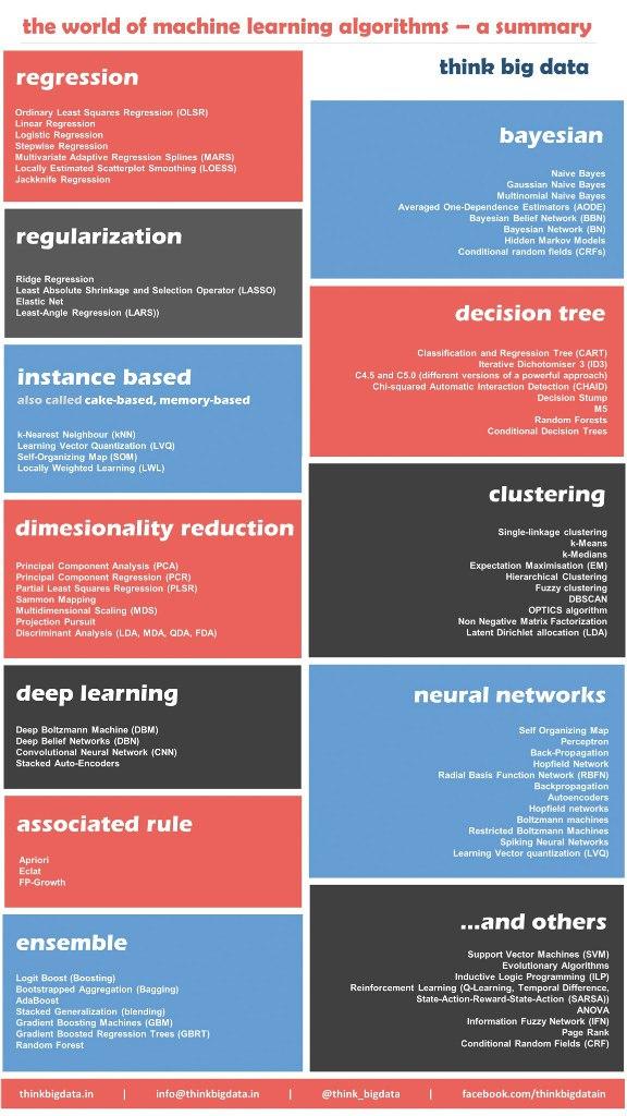Алгоритмы для data science