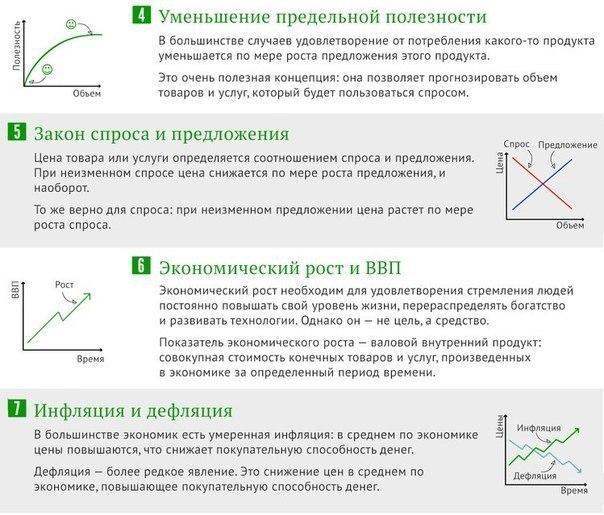 [Инфографика]: 10 Принципов экономики