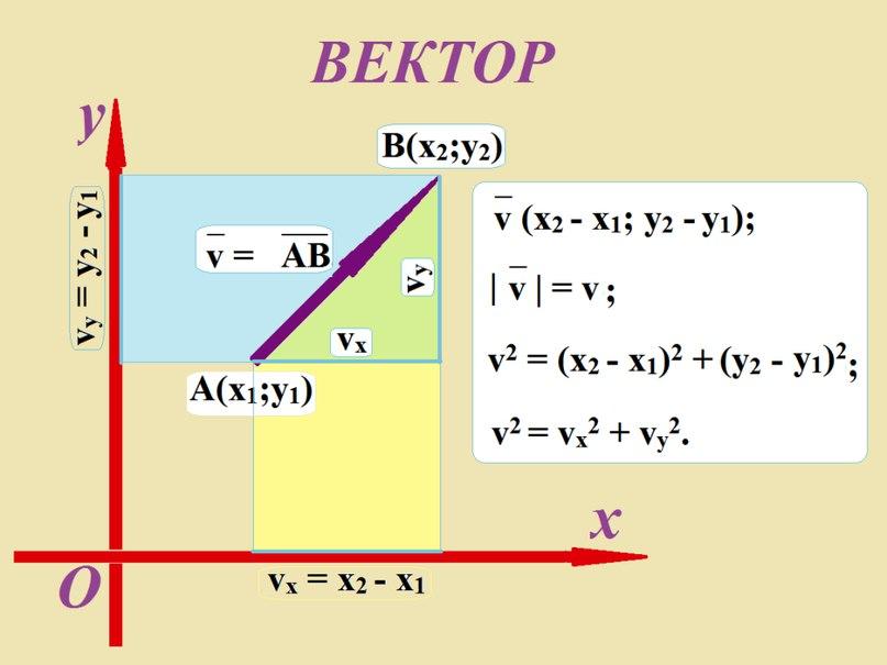 Координаты - проекции вектора
