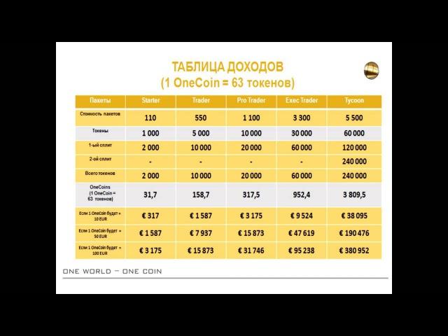 Ценность пакета за 110 евро в компании OneCoin