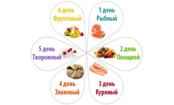 После этой диеты с живота и боков уходит 5 кг. И если у вас есть проблемы в этих зонах, тогда наступило время убрать их.