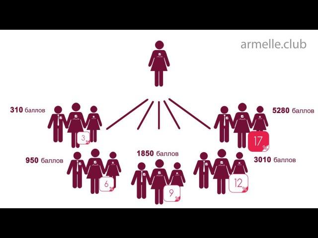 ARMELLE Армэль МАРКЕТИНГ-ПЛАН ролик от компании