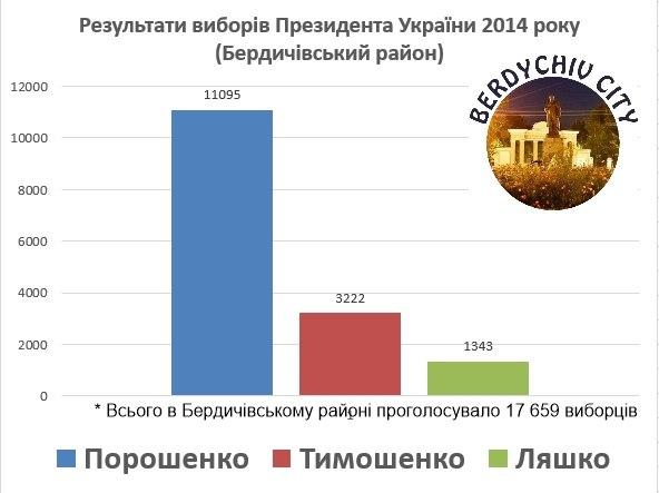 Результати виборів Президента України 2014 року, Бердичівський район