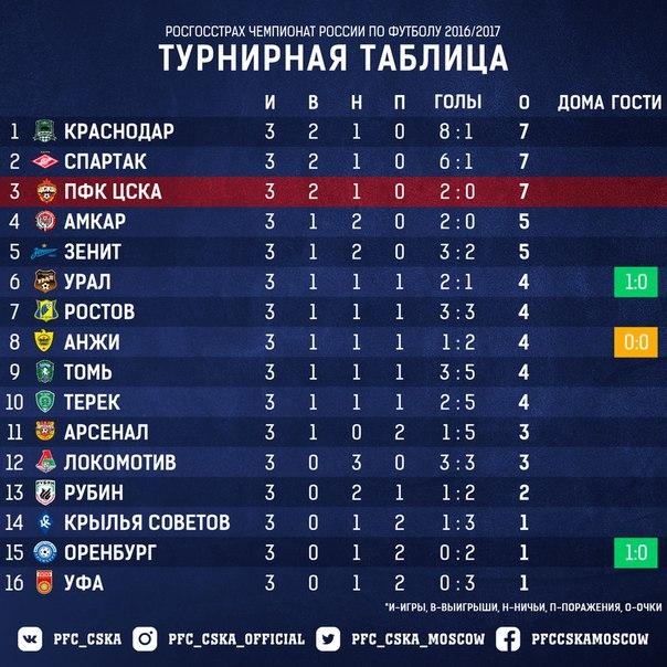 конце на 2018 россия футбол сколько команд настоящем