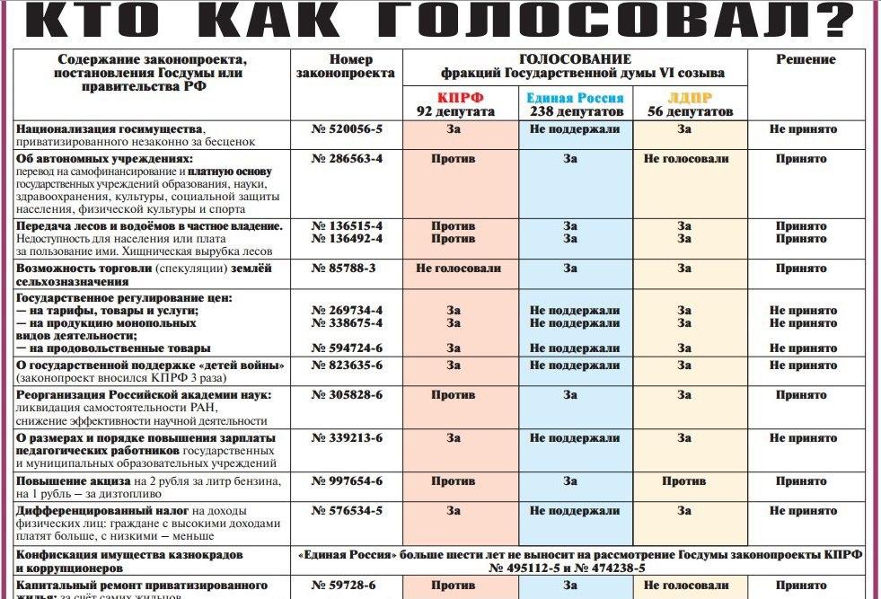Голосование фракций Государственной думы VI созыва