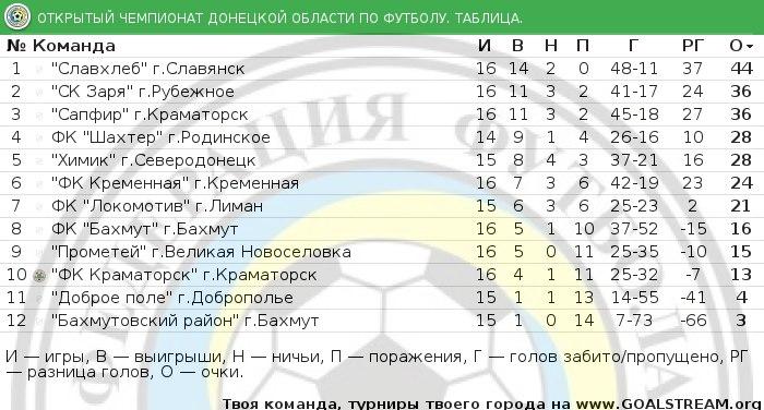 Турнирная таблица Открытого чемпионата Донецкой области по футболу после сыгранного 16 тура