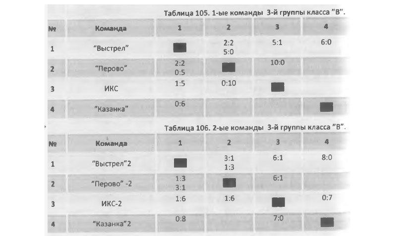 Таблица Казанка
