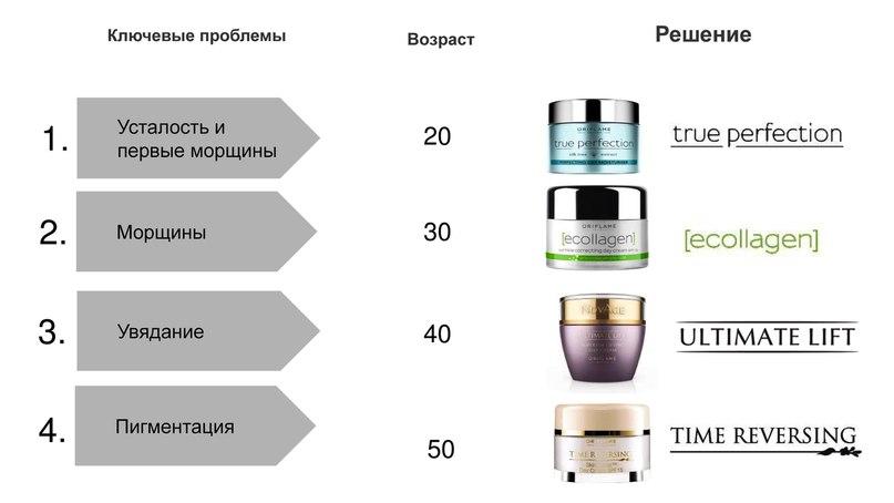 Серий косметических продуктов NovAge от Орифлэйм