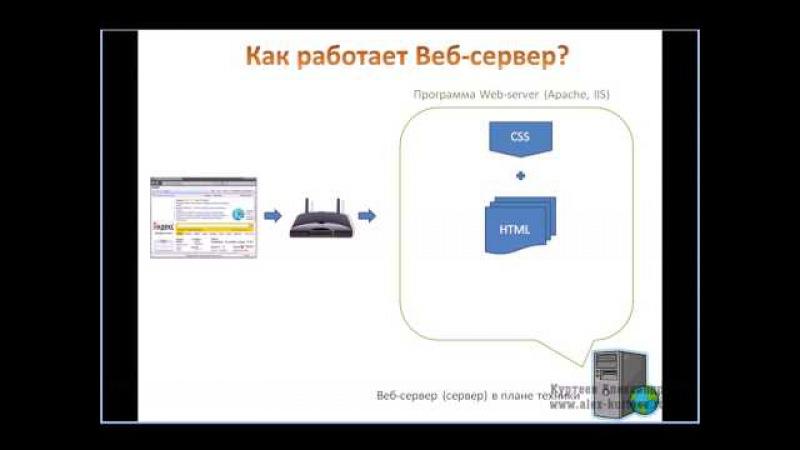 Как работает web сервер