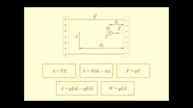 3.1.5 Потенциал электростатического поля