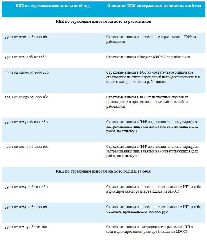 Пенсионный фонд кбк 2017год план-график кбк