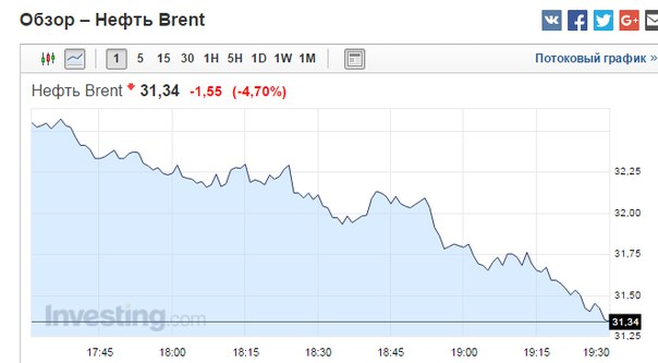 Цены на нефть могут упасть ниже $20, - эксперт Goldman Sachs - Цензор.НЕТ 6149