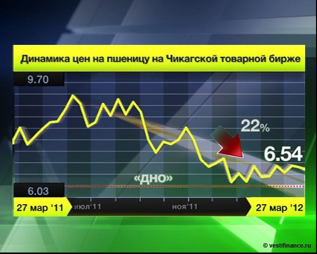 Бинарные опционы в белоруссии отзывы