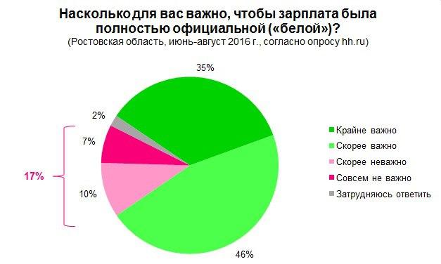 17% работников Ростовской области не важно будет ли их зарплата «белой»
