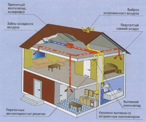 Приточная вытяжная вентиляция в частном доме своими руками