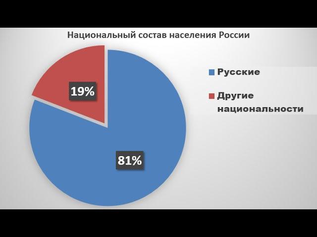 В.Истархов Россия - это МОНОнациональное государство