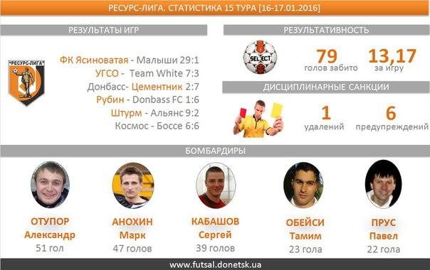 В шести  матчах шестнадцатого тура  было забито 79 голов, средняя результативность — 13,17. Семь  мячей забил Иван Борисенко (ФК Ясиноватая)