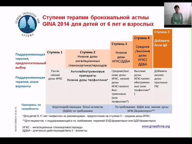 Лечение бронхиальной астмы в москве