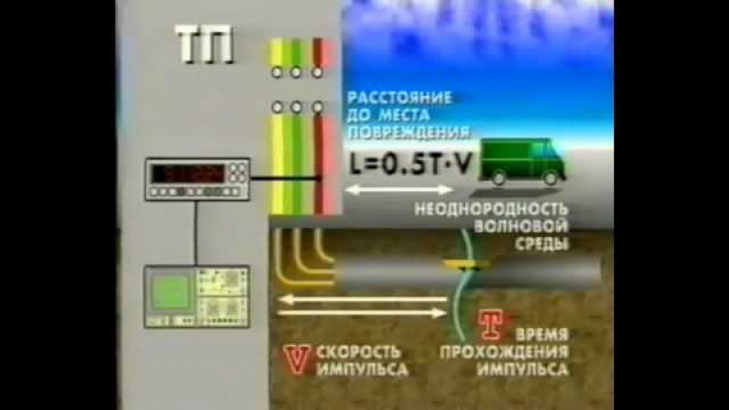 Поиск замыкания на землю в кабельных линиях(Search earth fault in cable transmission lines)