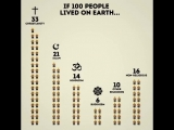 If just 100 people lived on Earth