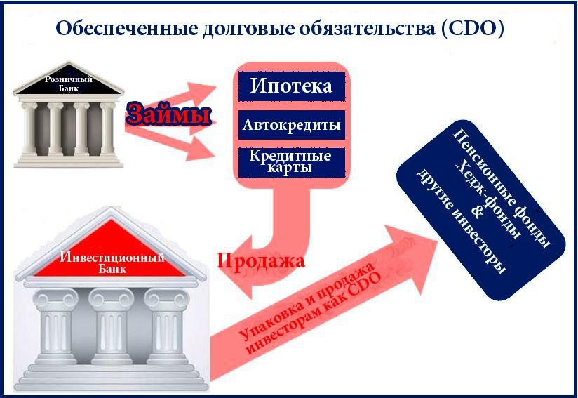 Схема CDO