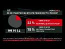 Соцопитування Newsone громадяни проголосували за встановлення економічних звязків з Росією